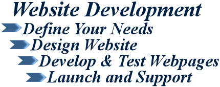 Website Development, Define your needs, Design website, Develop and test webpages, Launch and support